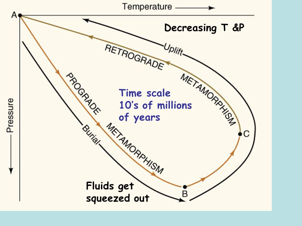Decreasing T &P Time scale 10's of millions of years Fluids get squeezed out