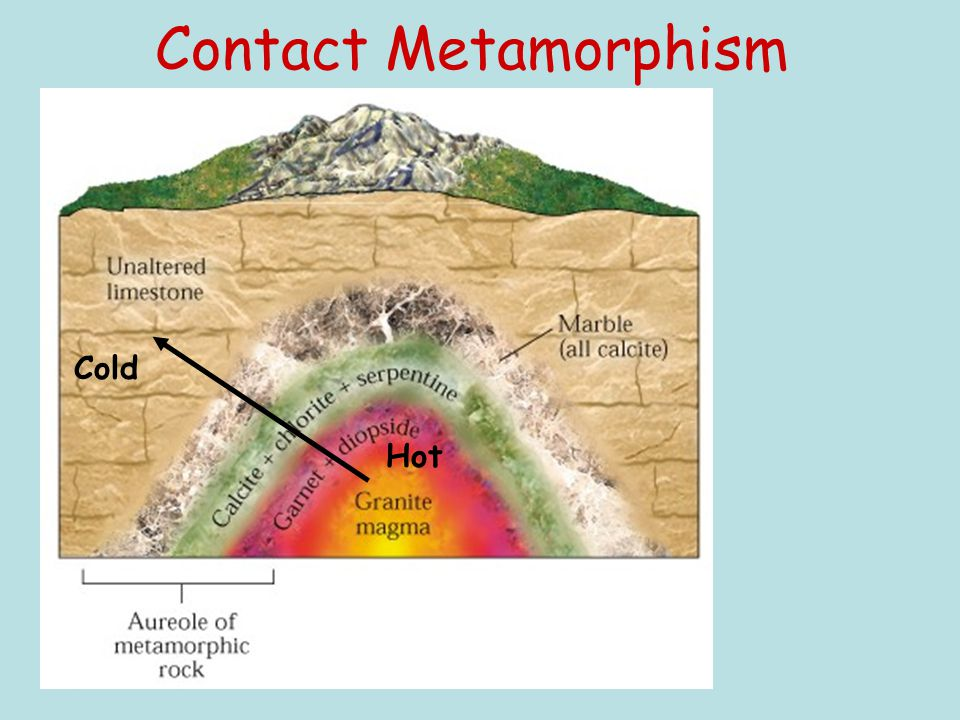 Contact Metamorphism Cold Hot