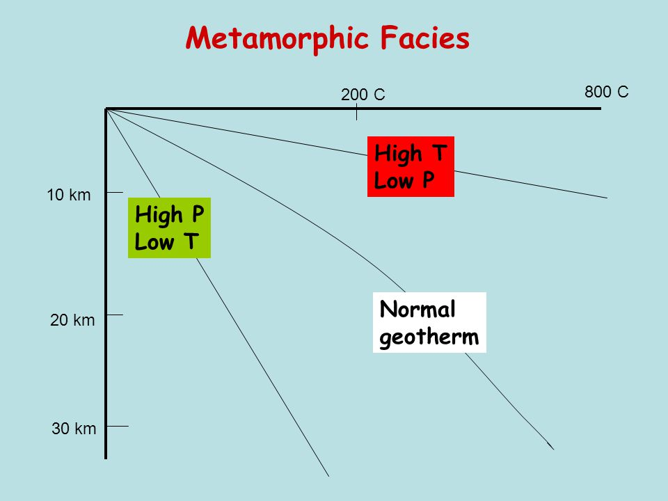 Metamorphic Facies High T Low P High P Low T Normal geotherm 800 C