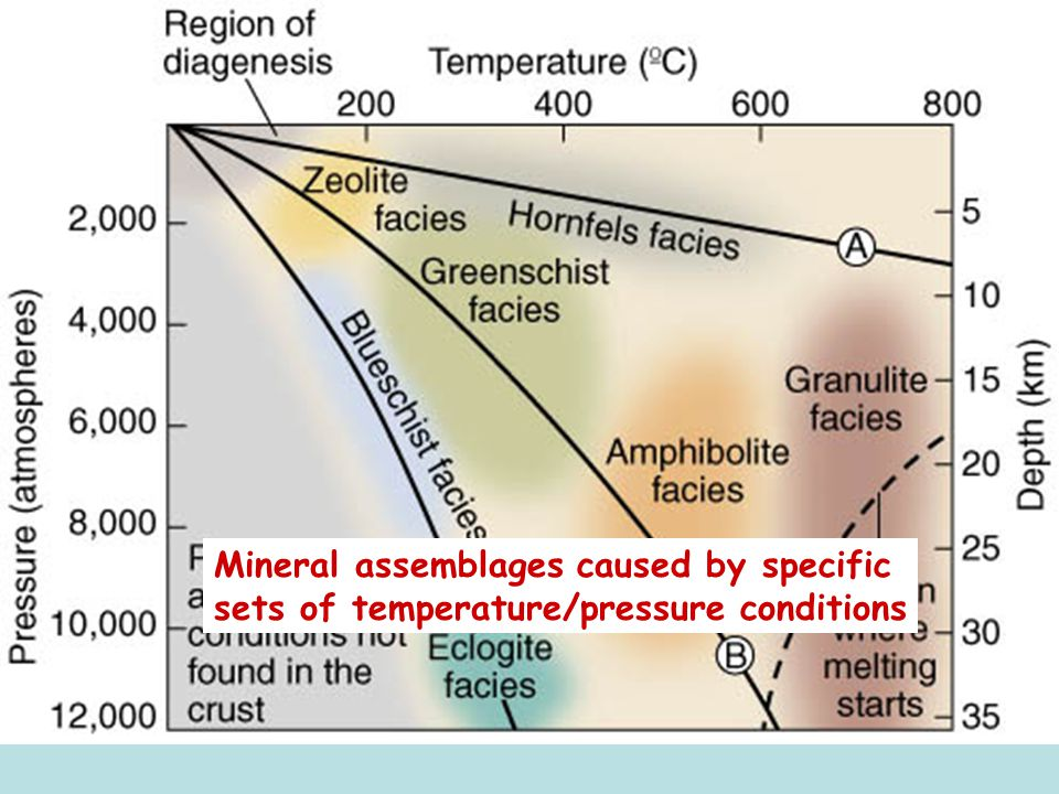 Mineral assemblages caused by specific sets of temperature/pressure conditions
