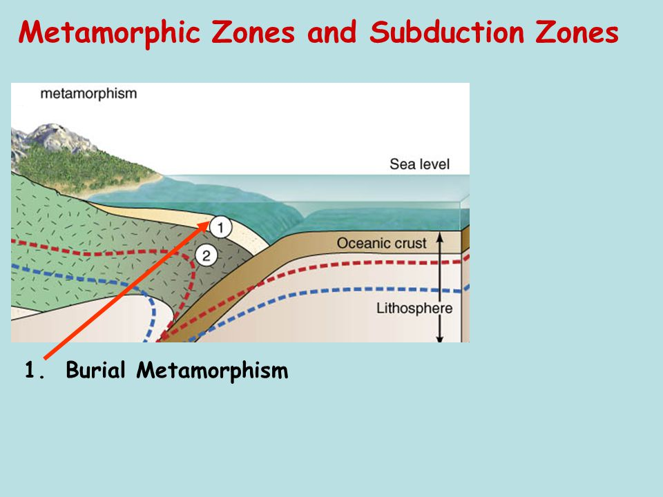 Metamorphic Zones and Subduction Zones