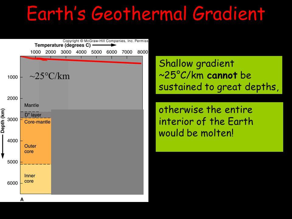 Earth's Geothermal Gradient