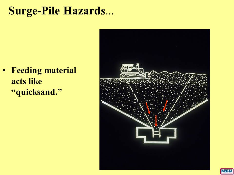 Surge-Pile Hazards... Feeding material acts like quicksand.
