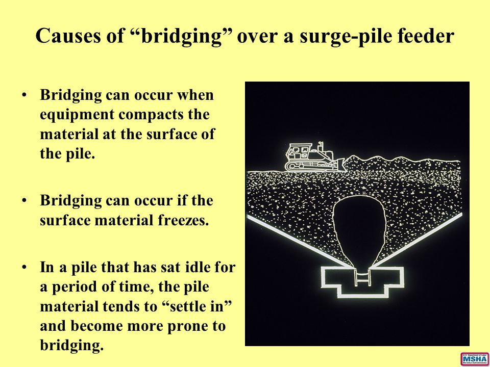 Causes of bridging over a surge-pile feeder