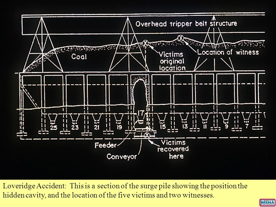 Loveridge Accident: This is a section of the surge pile showing the position the hidden cavity, and the location of the five victims and two witnesses.