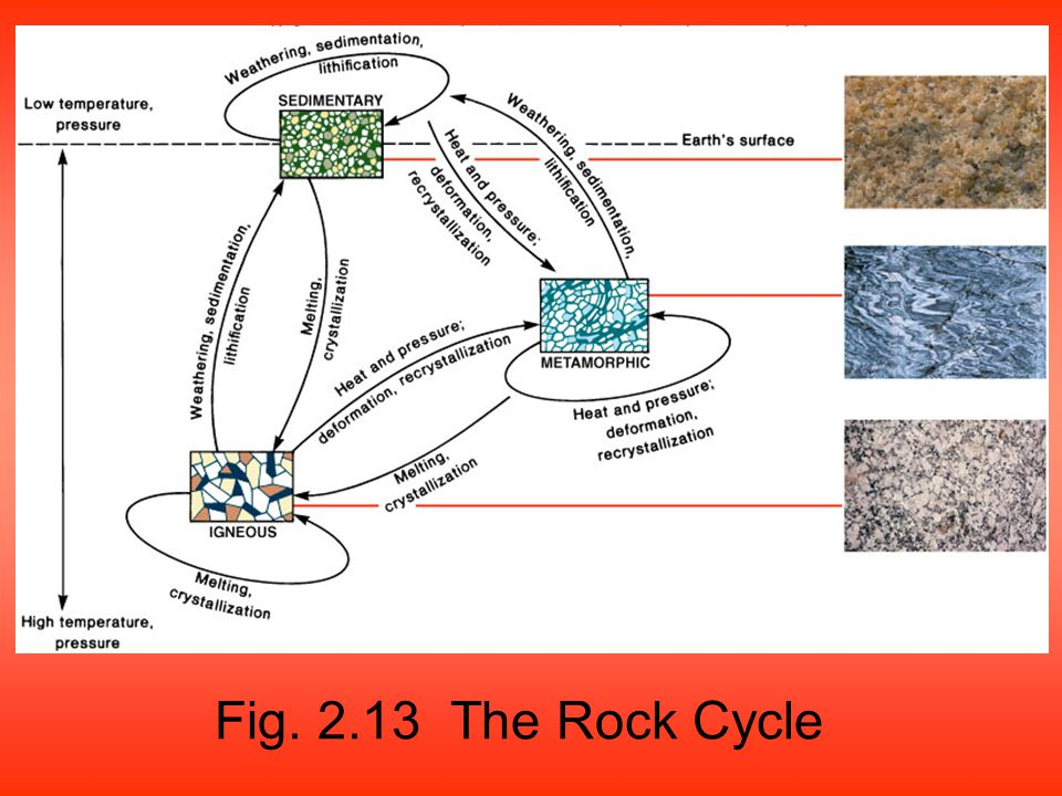 Fig. 2.13 The Rock Cycle