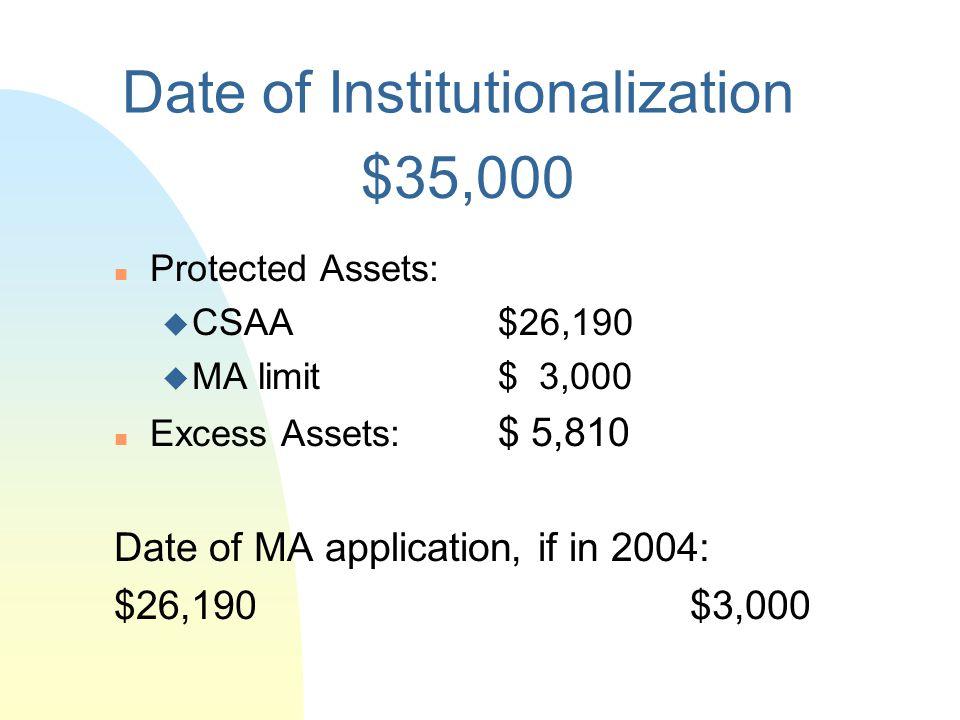 Date of Institutionalization