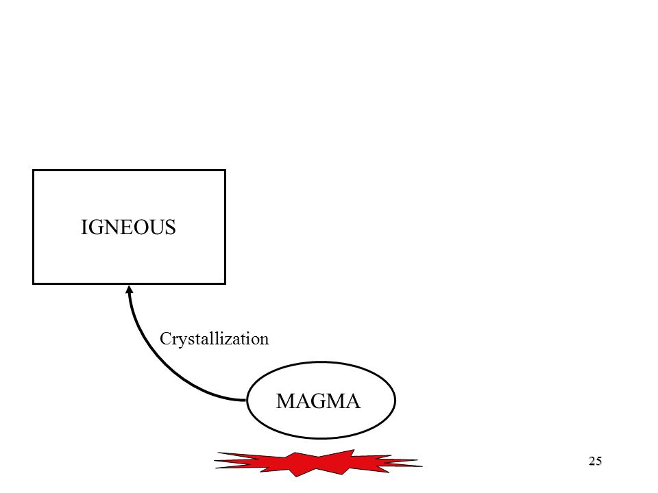 IGNEOUS Crystallization MAGMA