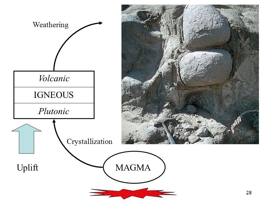Weathering Volcanic IGNEOUS Plutonic Crystallization Uplift MAGMA