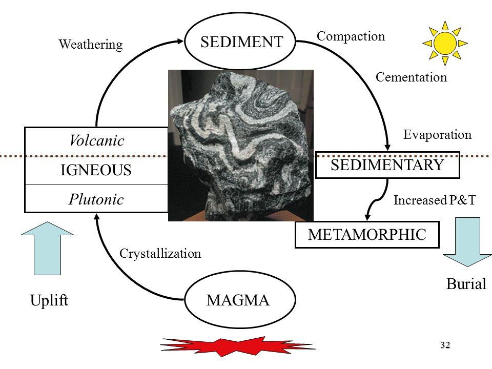 SEDIMENT Volcanic IGNEOUS Plutonic SEDIMENTARY METAMORPHIC Burial