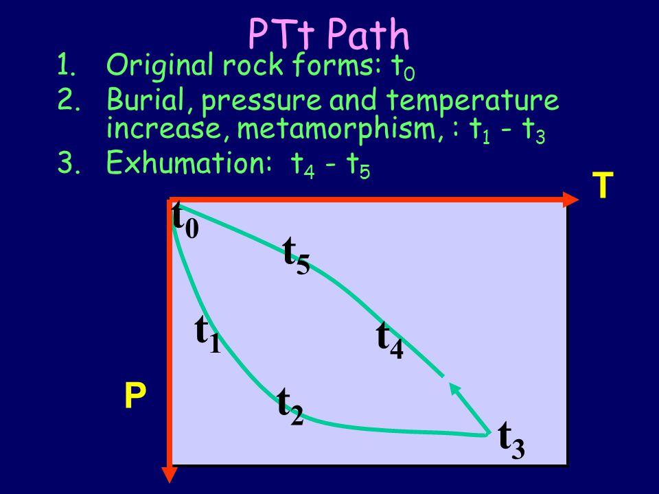 t0 t5 t1 t4 t2 t3 PTt Path T P Original rock forms: t0