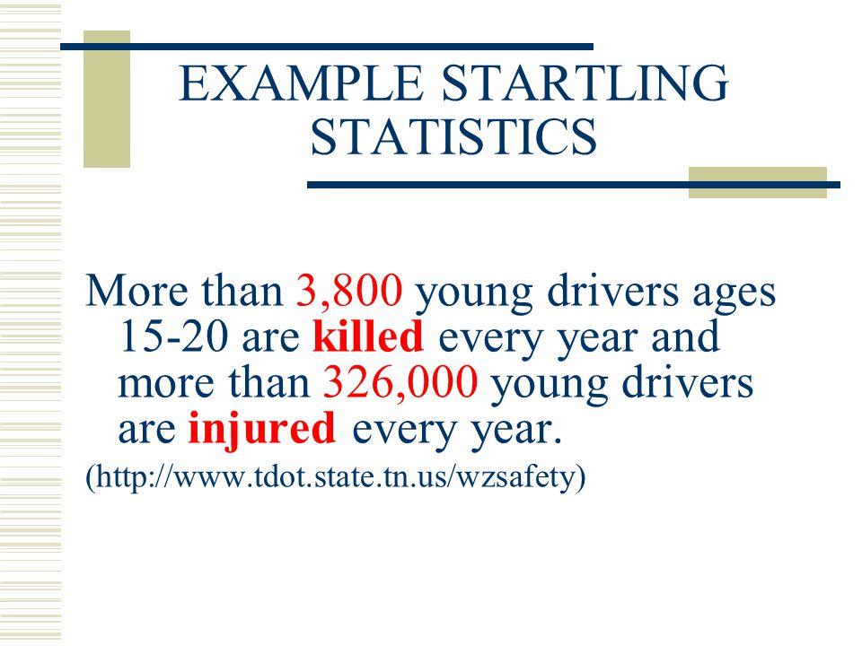 EXAMPLE STARTLING STATISTICS