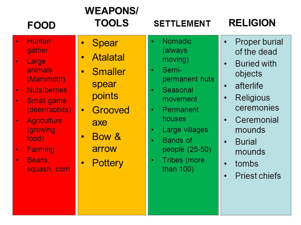 WEAPONS/ TOOLS FOOD RELIGION