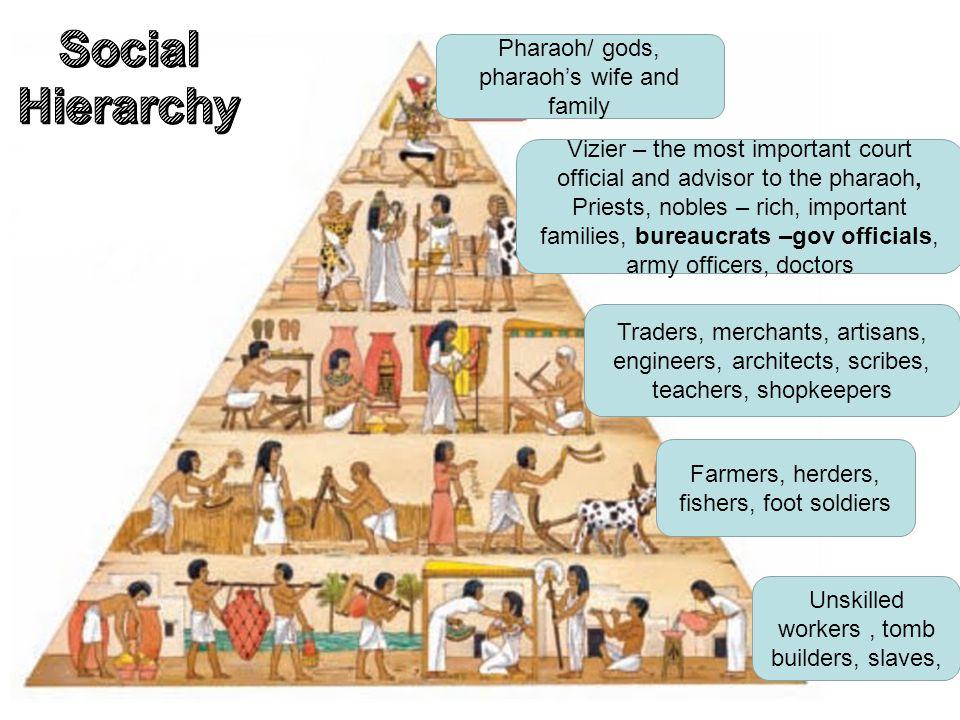 Social Hierarchy Pharaoh/ gods, pharaoh's wife and family