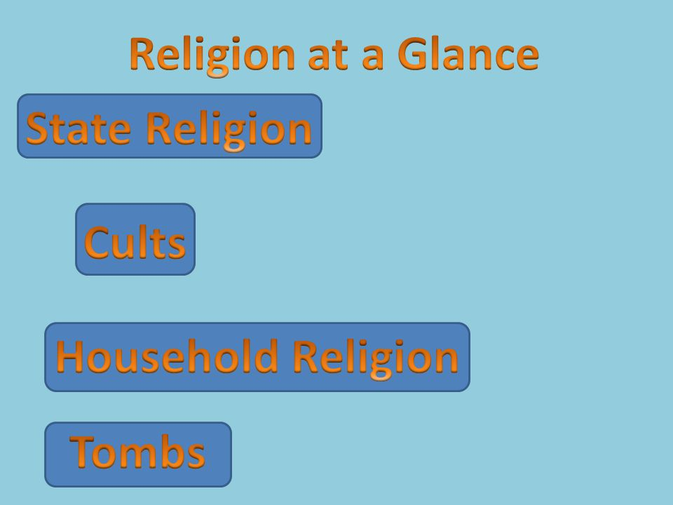 Religion at a Glance State Religion Cults Household Religion Tombs