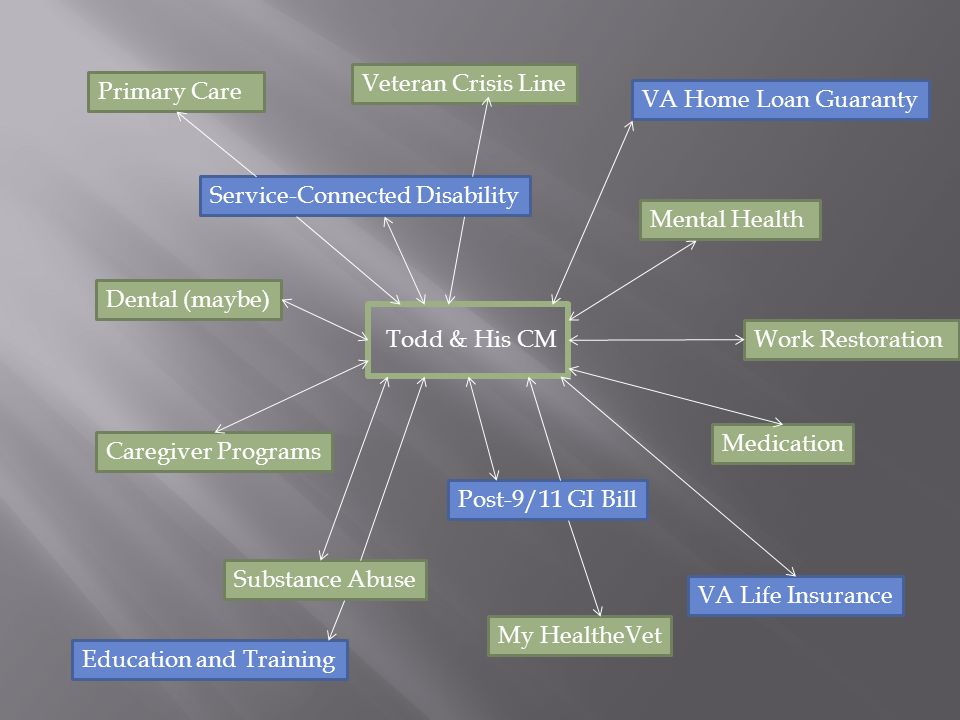 Veteran Crisis Line Primary Care. VA Home Loan Guaranty. Service-Connected Disability. Mental Health.