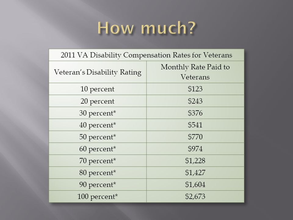 How much 2011 VA Disability Compensation Rates for Veterans