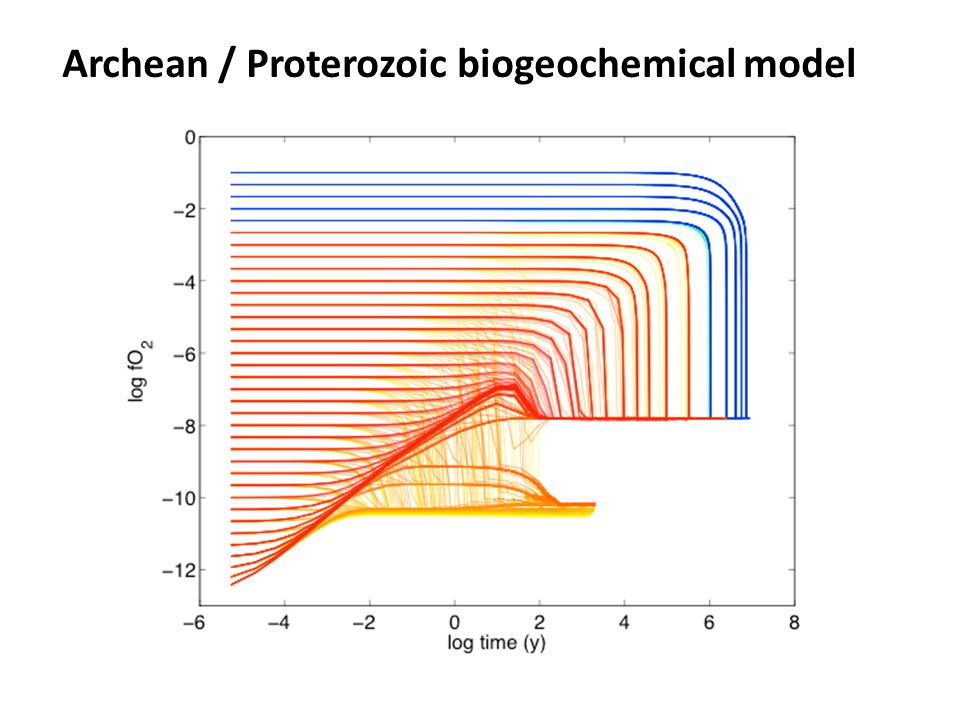 Archean / Proterozoic biogeochemical model