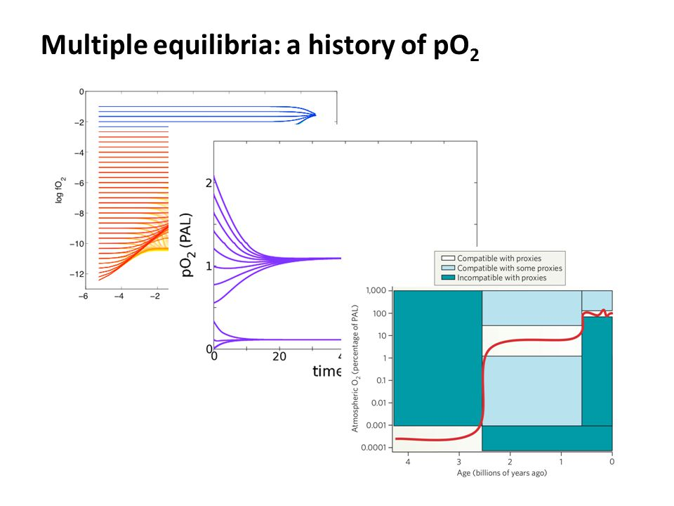 Multiple equilibria: a history of pO2