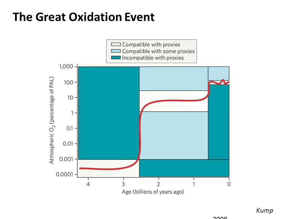 The Great Oxidation Event