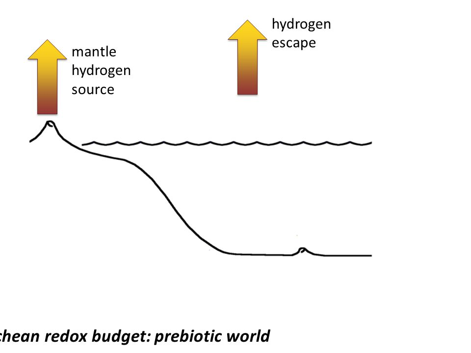 Archean redox budget: prebiotic world
