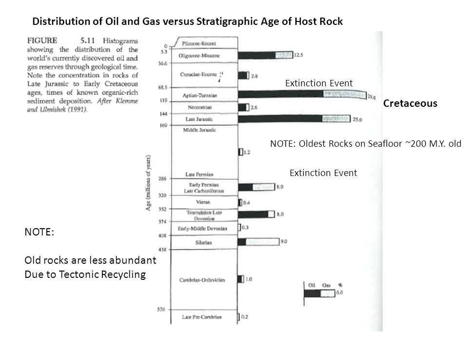 Distribution of Oil and Gas versus Stratigraphic Age of Host Rock
