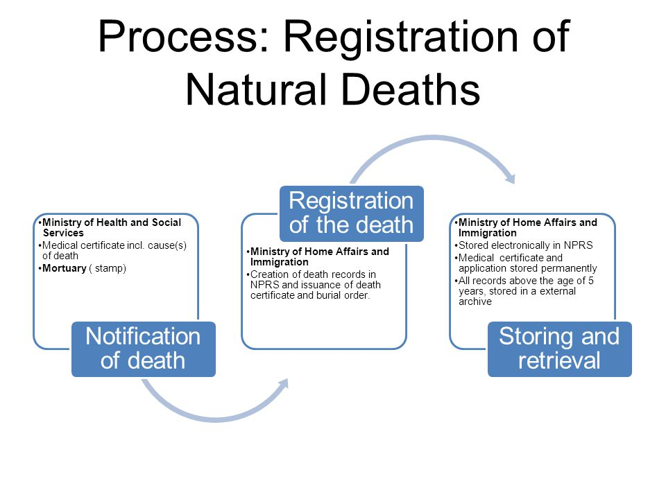 Process: Registration of Natural Deaths