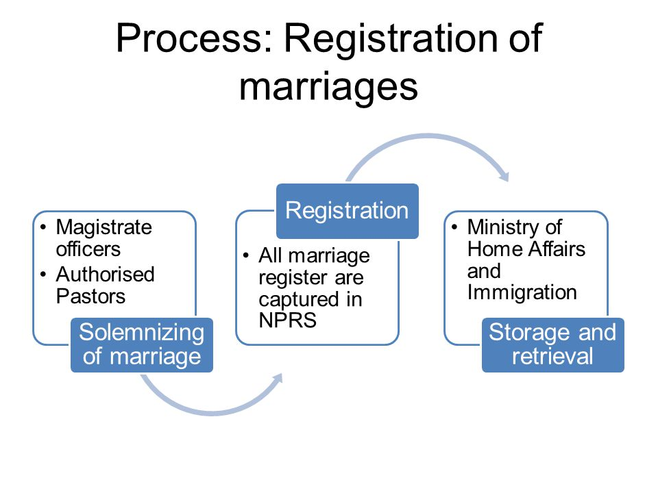 Process: Registration of marriages