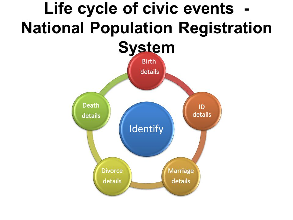 Life cycle of civic events - National Population Registration System