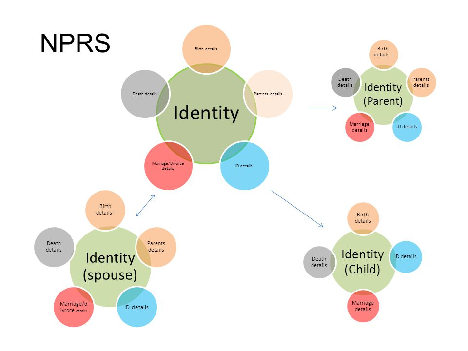 NPRS Identity Identity (spouse) Identity (Child) Identity (Parent)