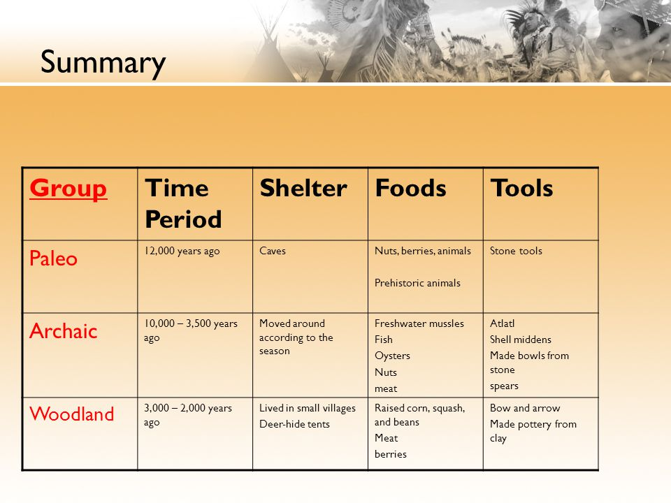 Summary Group Time Period Shelter Foods Tools Paleo Archaic Woodland
