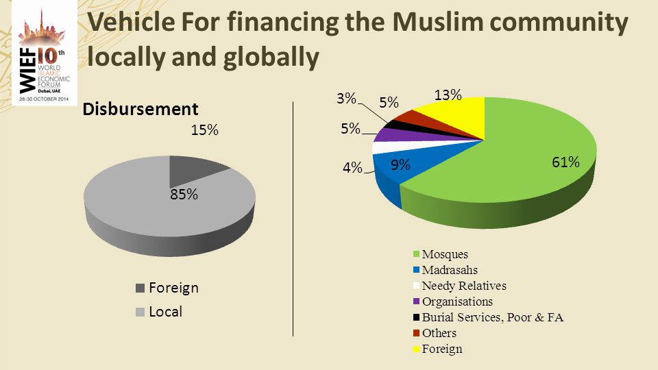 Vehicle For financing the Muslim community locally and globally