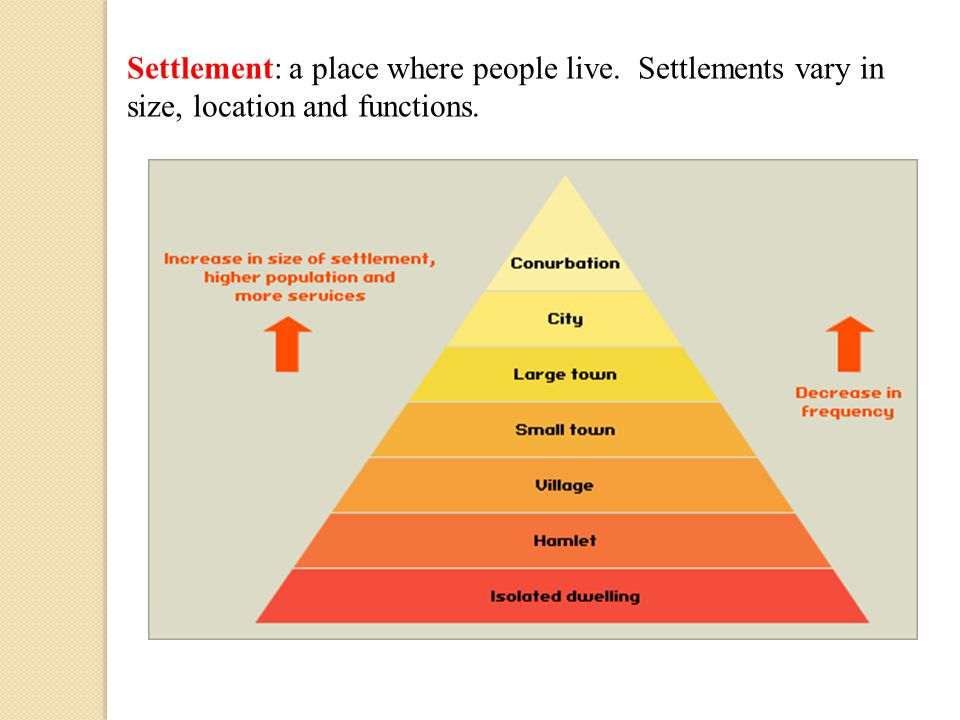 Settlement: a place where people live