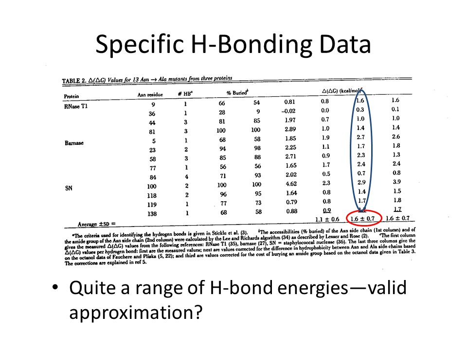 Specific H-Bonding Data