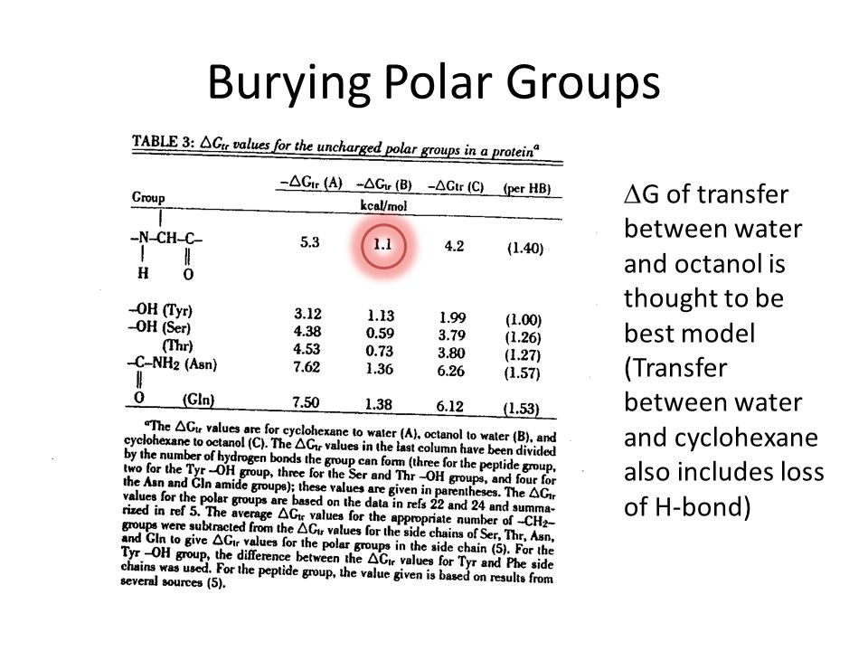 Burying Polar Groups