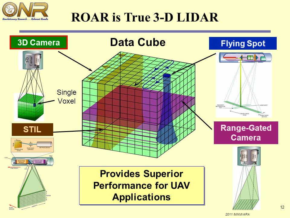 Provides Superior Performance for UAV Applications