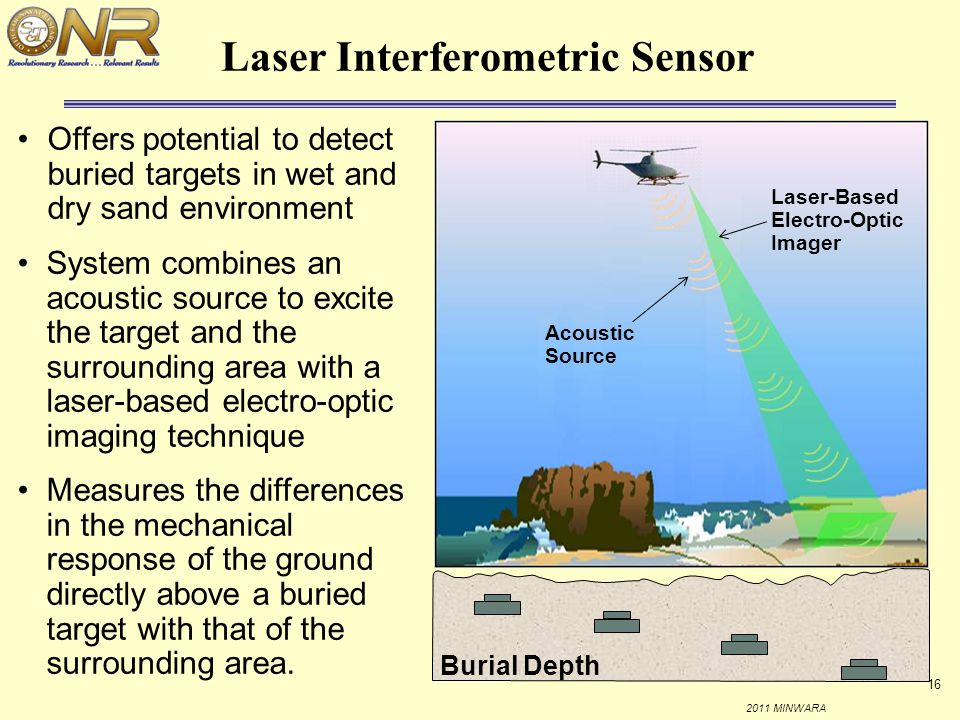 Laser Interferometric Sensor