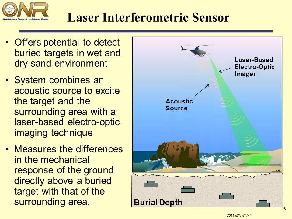 Laser Interferometric Sensor