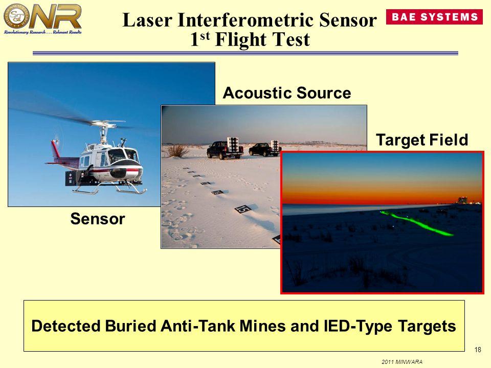 Laser Interferometric Sensor 1st Flight Test