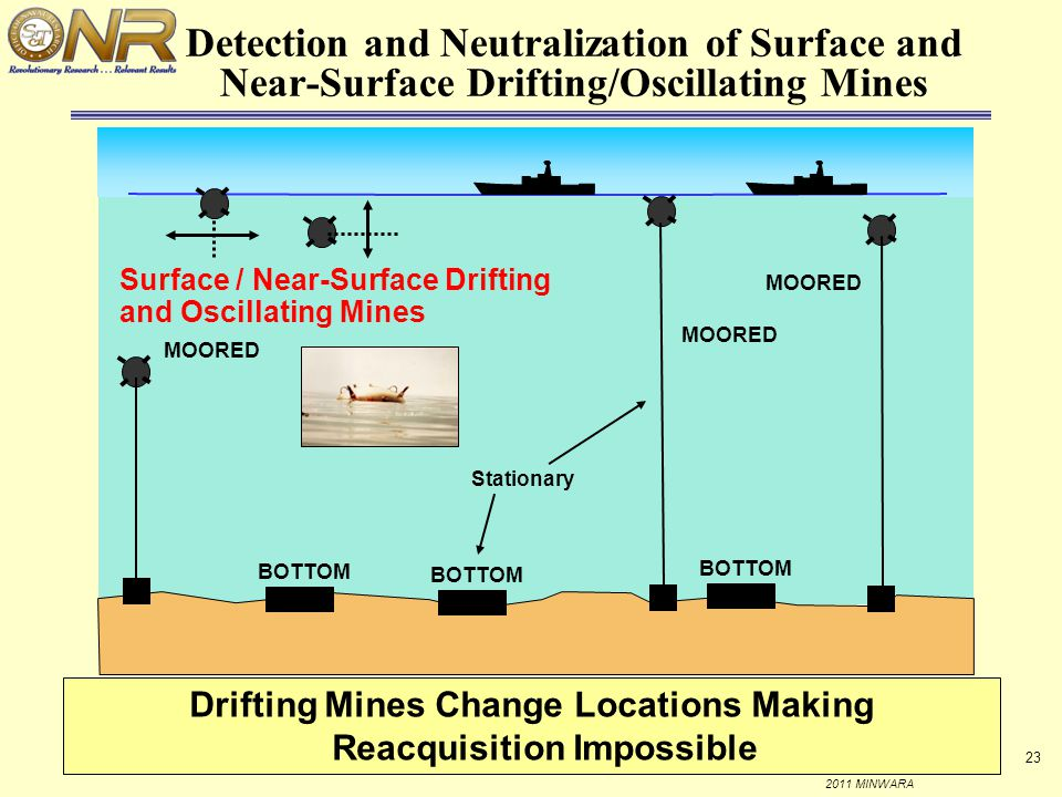 Drifting Mines Change Locations Making Reacquisition Impossible
