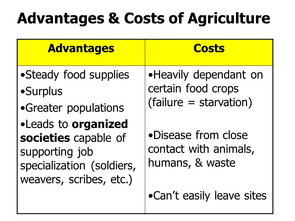 Advantages & Costs of Agriculture