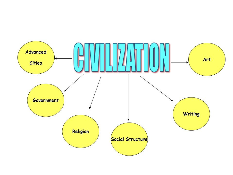 CIVILIZATION Advanced Cities Art Government Writing Religion