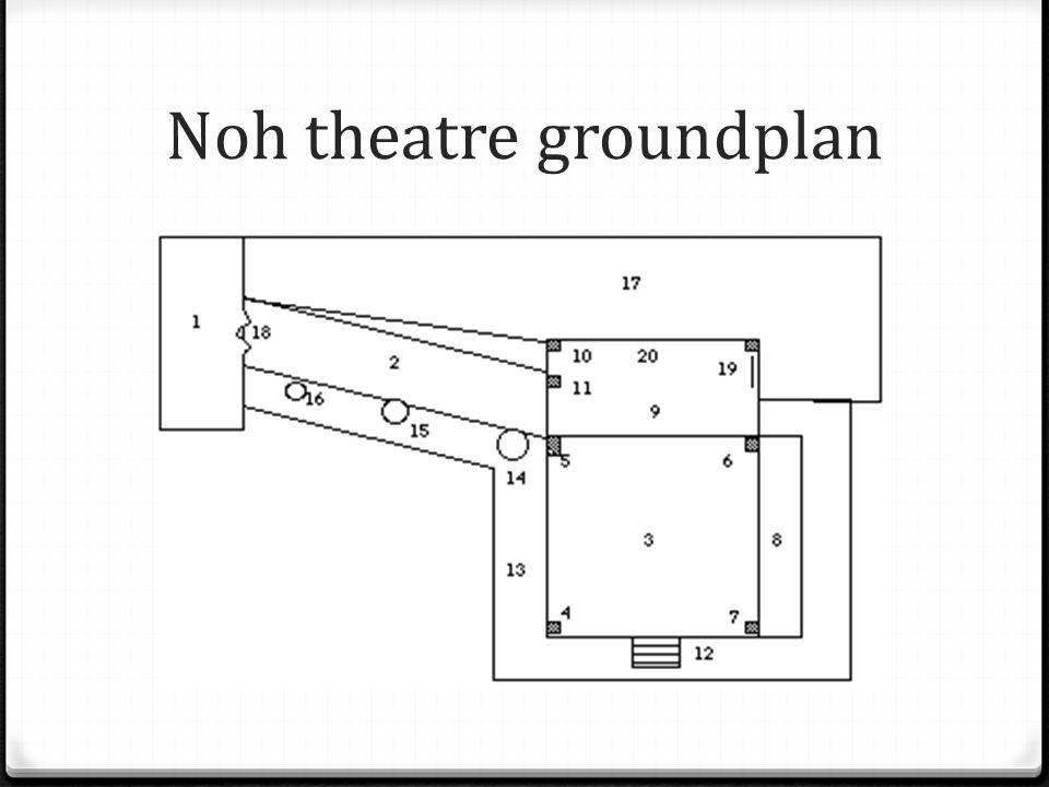 Noh theatre groundplan