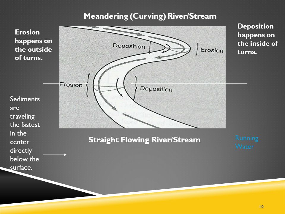 Meandering (Curving) River/Stream