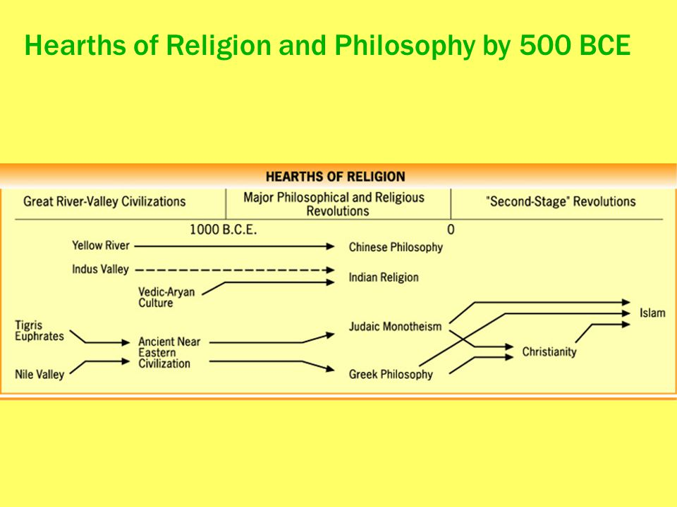 Hearths of Religion and Philosophy by 500 BCE