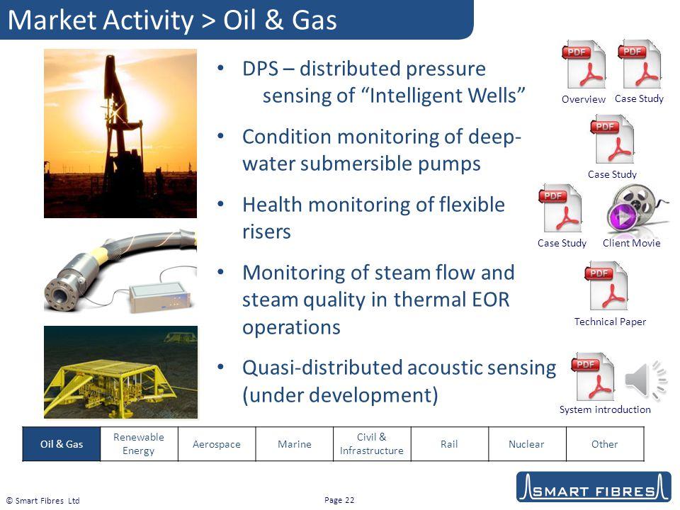 Market Activity > Oil & Gas
