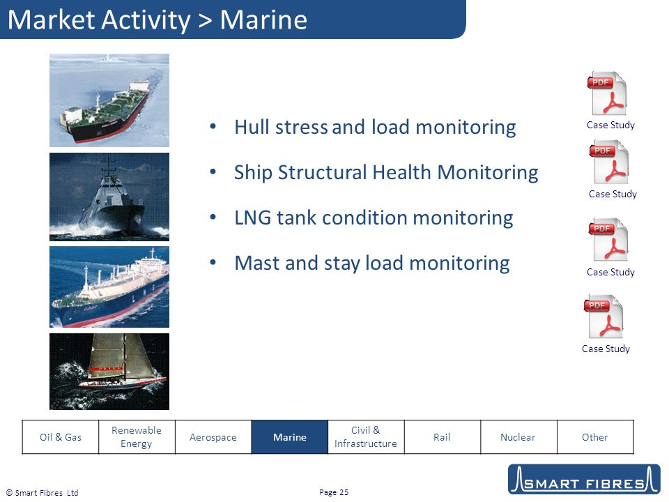 Market Activity > Marine