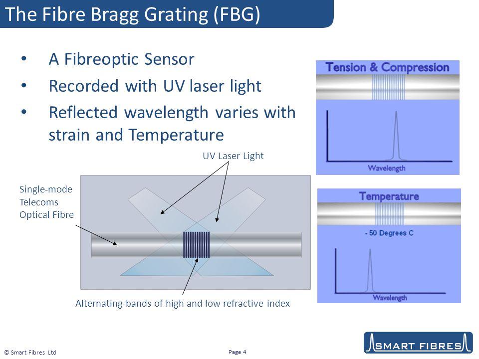The Fibre Bragg Grating (FBG)