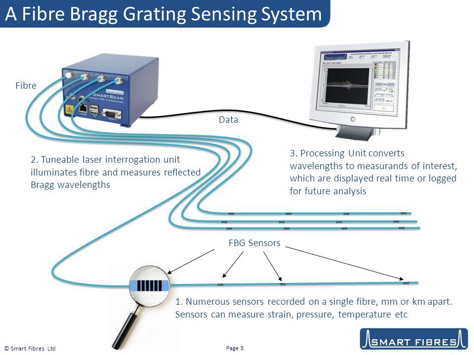 A Fibre Bragg Grating Sensing System
