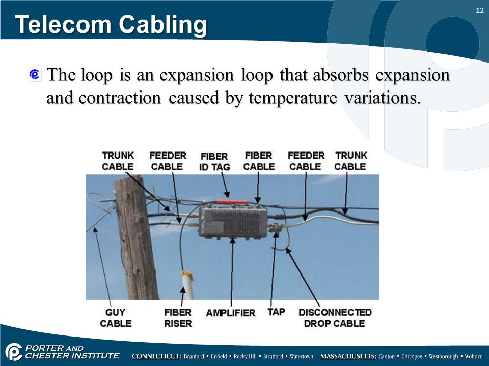 Telecom Cabling The loop is an expansion loop that absorbs expansion and contraction caused by temperature variations.